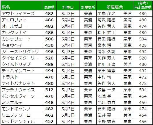 NHKマイルカップ 2017 調教後の馬体重