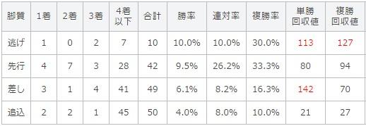 宝塚記念 2017 脚質別データ