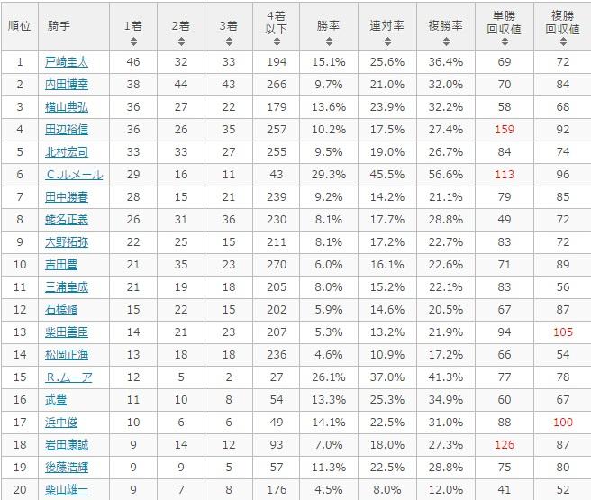 ユニコーンステークス 2017 騎手別データ