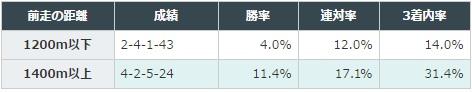 函館スプリントステークス 2017 前走の距離別データ
