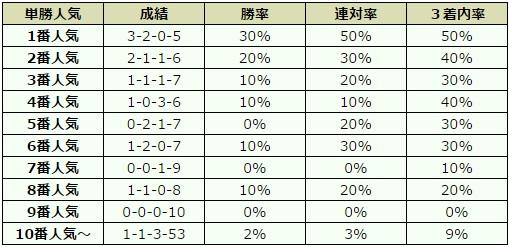 函館スプリントステークス 2017 オッズデータ