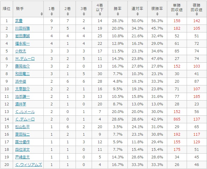 宝塚記念 2017 騎手別データ