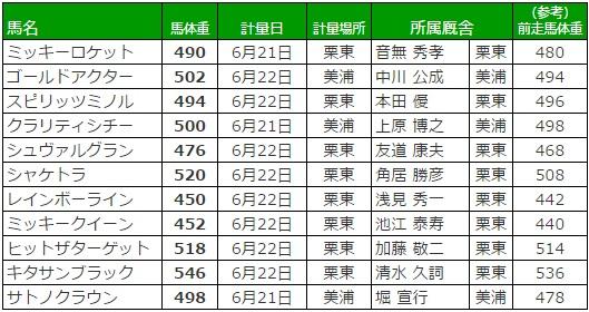 宝塚記念 2017 調教後の馬体重