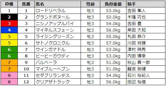 ラジオNIKKEI賞 2017 枠順