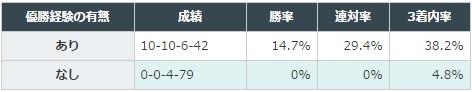 宝塚記念 2017 「JRAの2000~2200mのGI かGII」における優勝経験の有無別データ