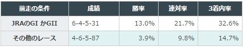 函館スプリントステークス 2017 前走のクラス別データ