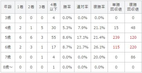 マーメイドステークス 2017 年齢別データ