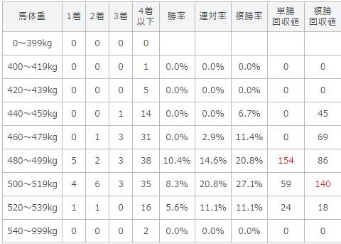 安田記念 2017 馬体重別データ