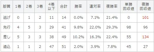 ラジオNIKKEI賞 2017 脚質別データ
