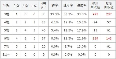 安田記念 2017 年齢別データ