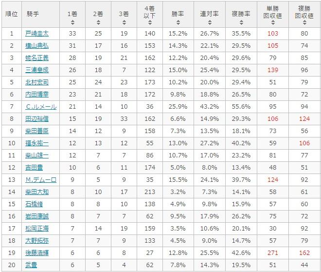 安田記念 2017 騎手別データ