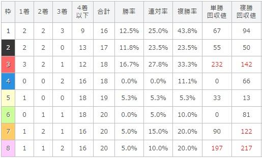 函館スプリントステークス 2017 枠順別データ