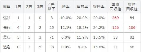 安田記念 2017 脚質別データ