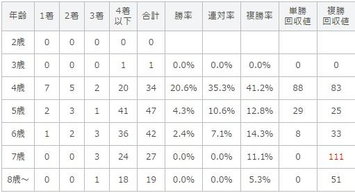 エプソムカップ 2017 年齢別データ