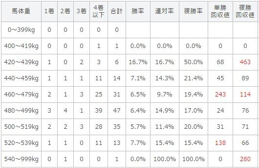 函館スプリントステークス 2017 馬体重別データ