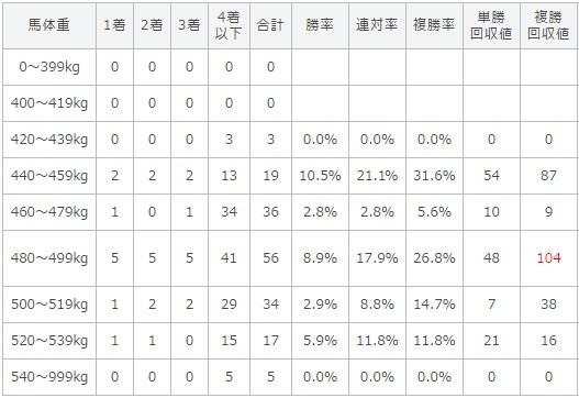 エプソムカップ 2017 馬体重別データ