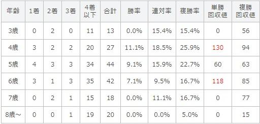 CBC賞 2017 年齢別データ