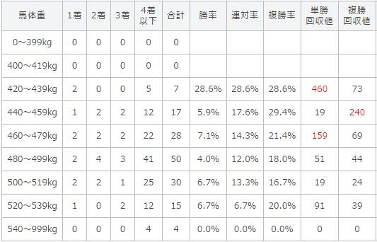 宝塚記念 2017 馬体重別データ