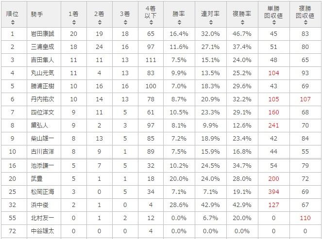 函館スプリントステークス 2017 騎手別データ