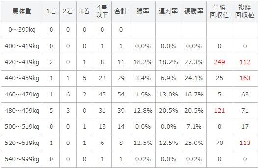 ラジオNIKKEI賞 2017 馬体重別データ