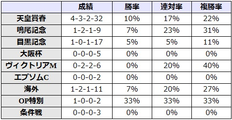 宝塚記念 2017 前走のレース別データ