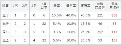 マーメイドステークス 2017 脚質別データ
