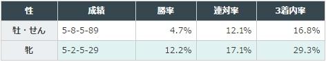 函館スプリントステークス 2017 性別別データ