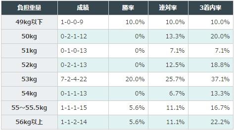 マーメイドステークス 2017 斤量別データ