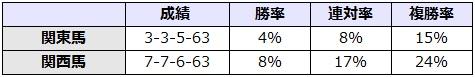 ユニコーンステークス 2017 所属別データ