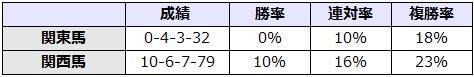 マーメイドステークス 2017 所属別データ