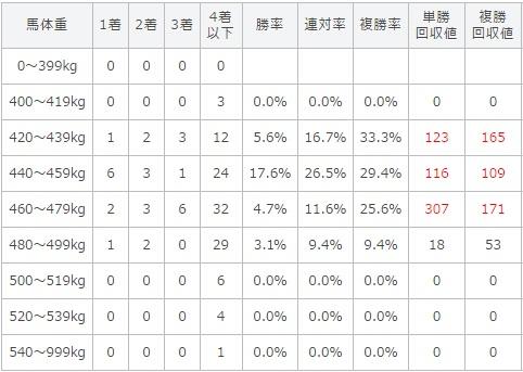 マーメイドステークス 2017 馬体重別データ