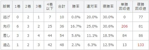 函館スプリントステークス 2017 脚質別データ