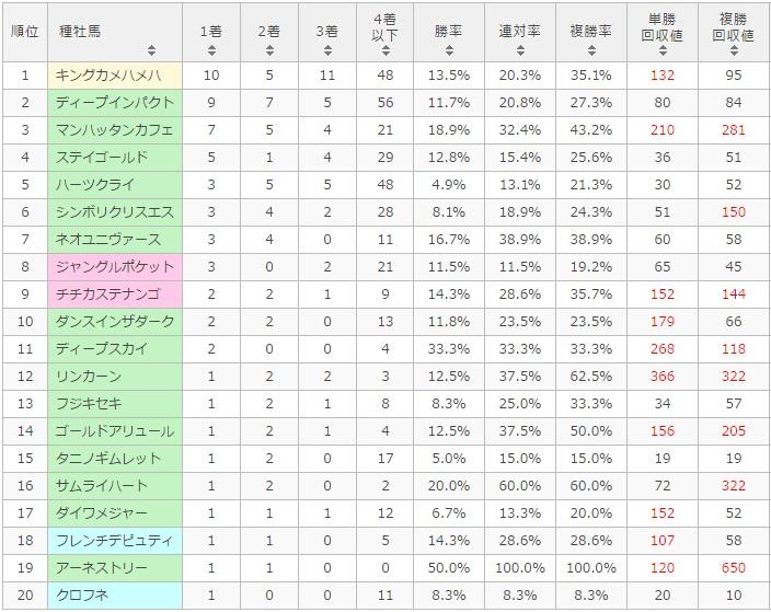 宝塚記念 2017 種牡馬別データ
