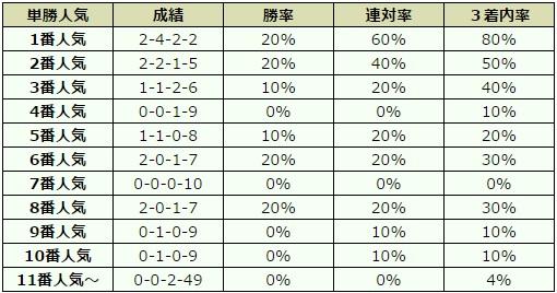 宝塚記念 2017 オッズデータ
