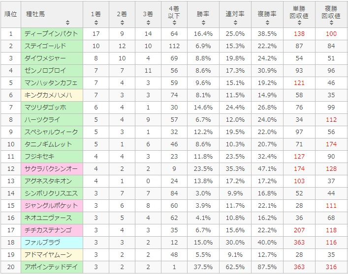ラジオNIKKEI賞 2017 種牡馬別データ