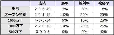 マーメイドステークス 2017 前走のクラス別データ
