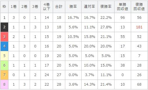 エプソムカップ 2017 枠順別データ