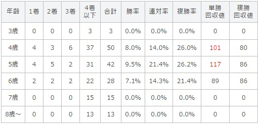 宝塚記念 2017 年齢別データ