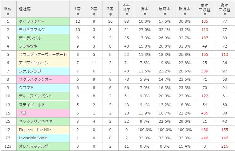 函館スプリントステークス 2017 種牡馬別データ