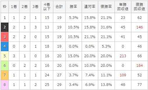 安田記念 2017 枠順別データ