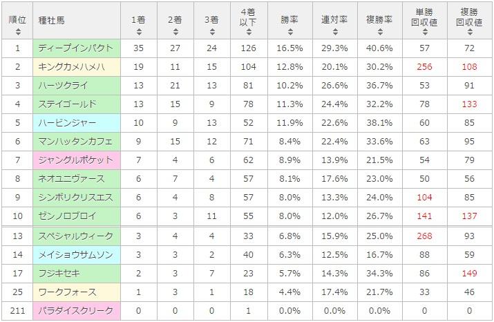 マーメイドステークス 2017 種牡馬別データ