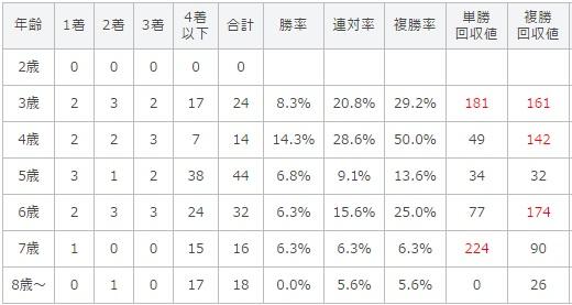 函館スプリントステークス 2017 年齢別データ