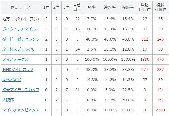 安田記念 2017 前走のレース別データ