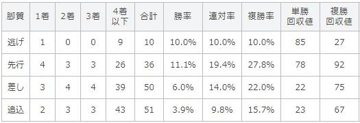 函館2歳ステークス 2017 脚質別データ