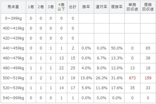 プロキオンステークス 2017 馬体重別データ