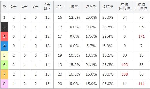 函館2歳ステークス 2017 枠順別データ