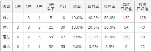 アイビスサマーダッシュ 2017 脚質別データ