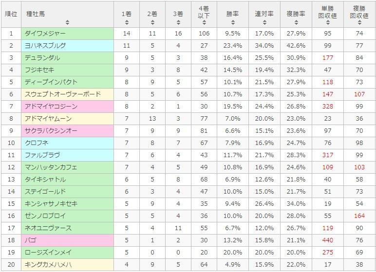 函館2歳ステークス 2017 種牡馬別データ