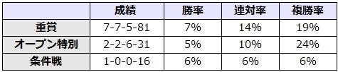 七夕賞 2017 前走のクラス別データ