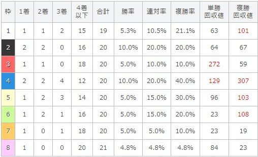 七夕賞 2017 枠順別データ